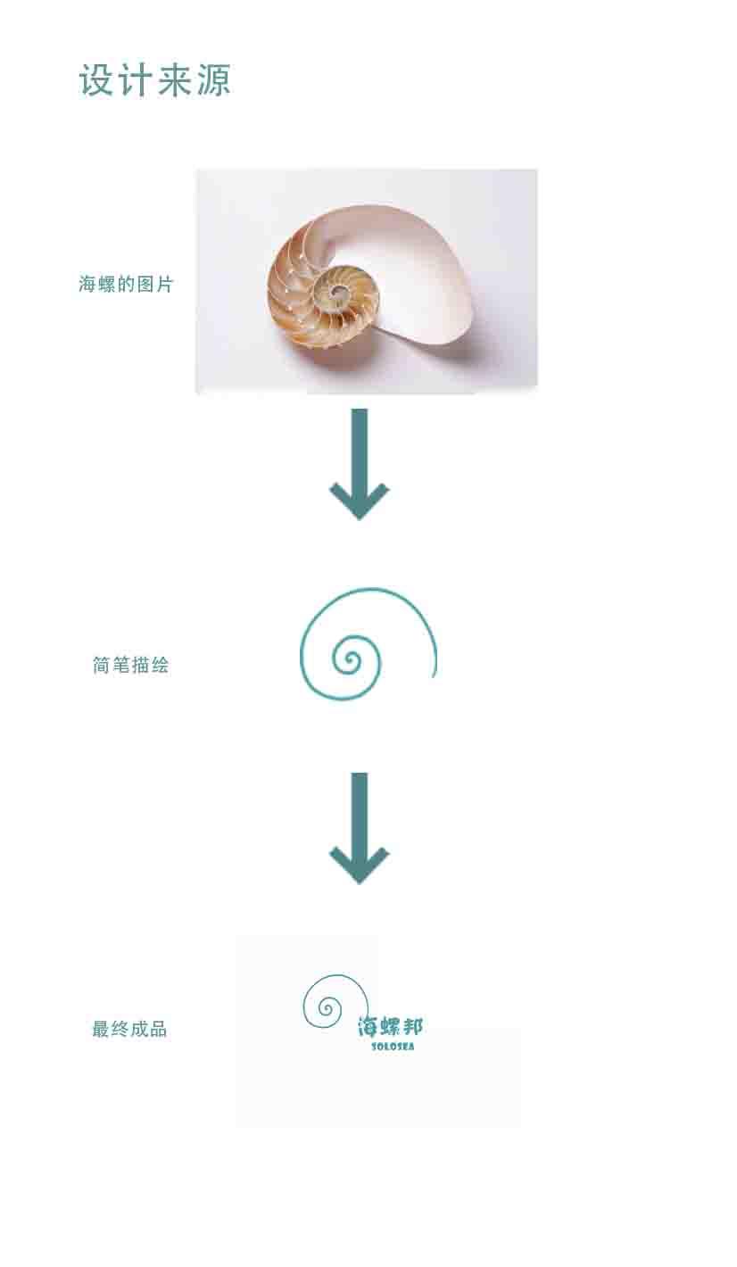 logo设计来源